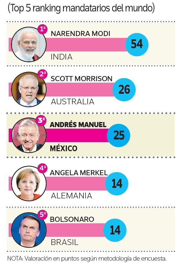 Ranking de los mejores mandatarios el mundo