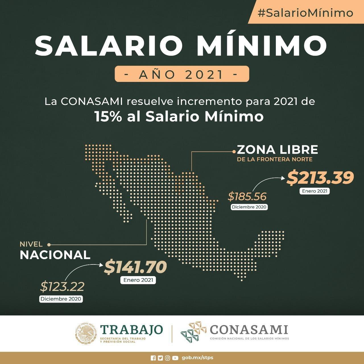 CONASAMI aprueba incremento al salario mínimo de 15%