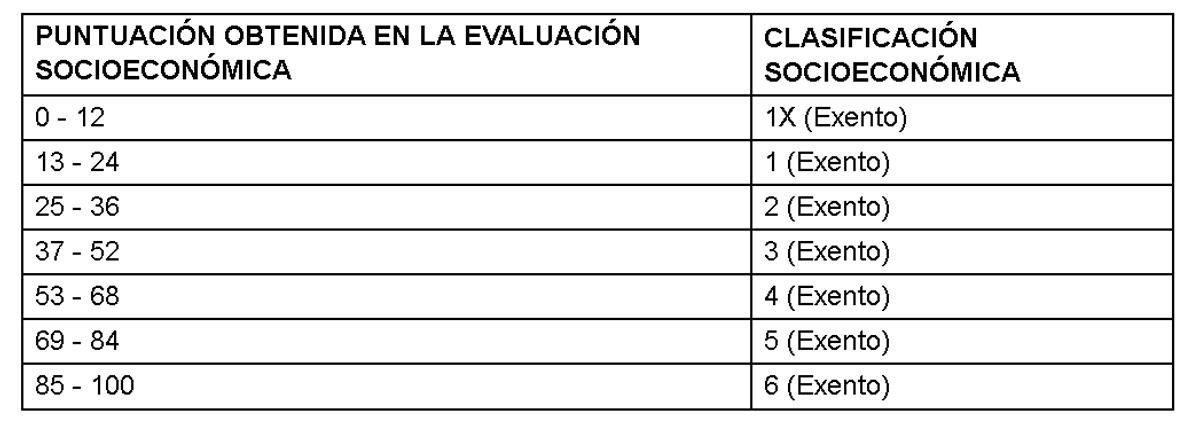 evaluación socioeconómica una puntuación entre cero a 100.